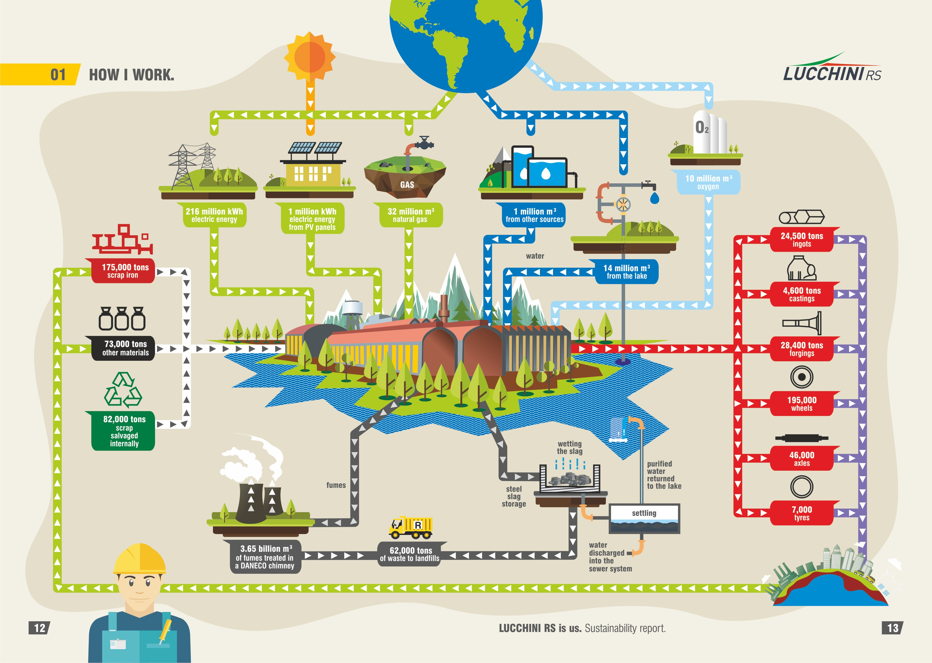 Lucchini RS Lovere Plant Sustainability Map